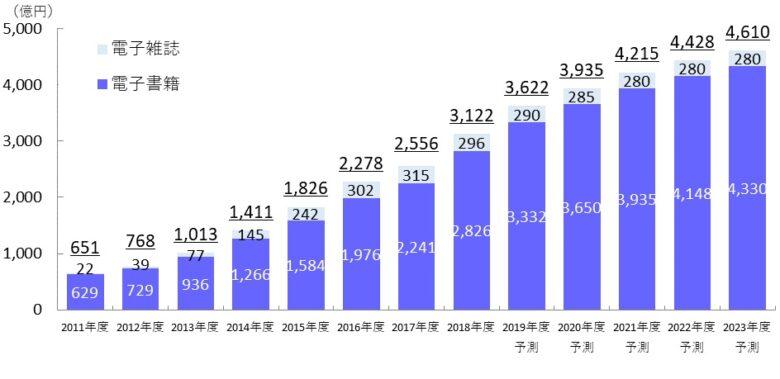 電子書籍 市場規模